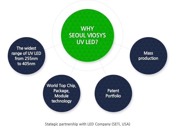 SETi   Technology   UV LED